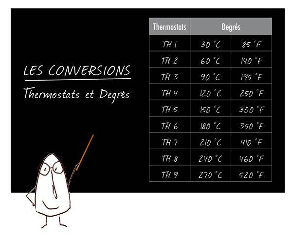 Conversion thermostat et degrés