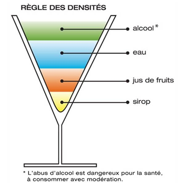 Cocktail à étages